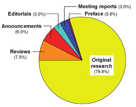 Scientific articles about research papers